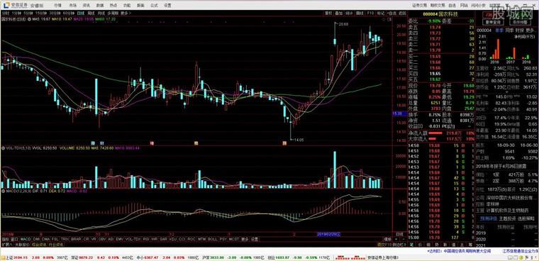 安信证券安睿版网上交易系统分析系统界面