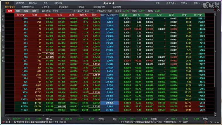 国信证券汇点期权网上交易端行情界面
