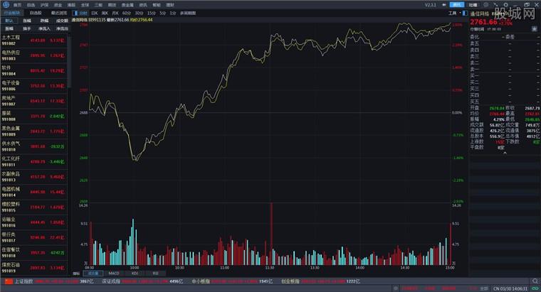 海通证券e海通财分析界面