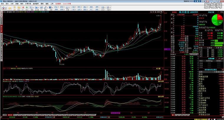 全能行证券交易终端PC版分析界面