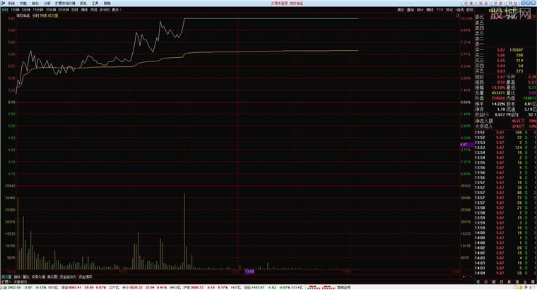渤海证券网上交易客户端分析界面