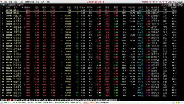 信达证券通达信网上交易行情界面