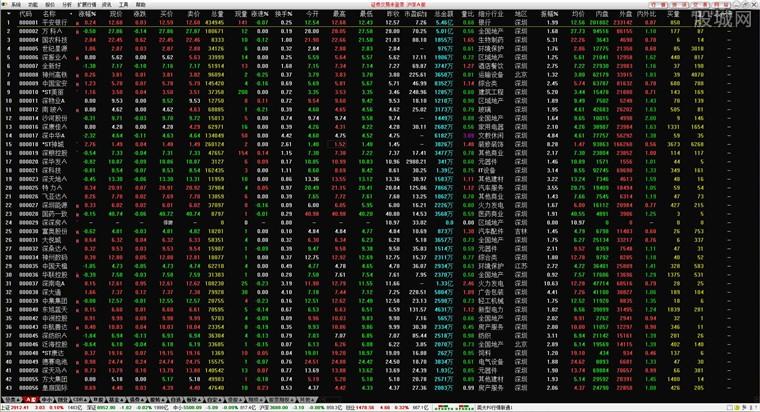 英大證券網上交易新版客戶端融資融券版行情界面