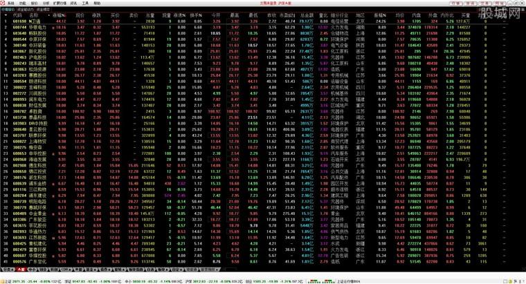 川財證券網上交易通達信版行情界面