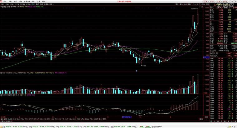 川財證券網上交易通達信版行情分析界面