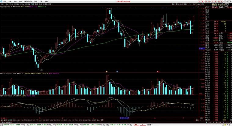 大同证券同享财富V6合一版行情分析界面