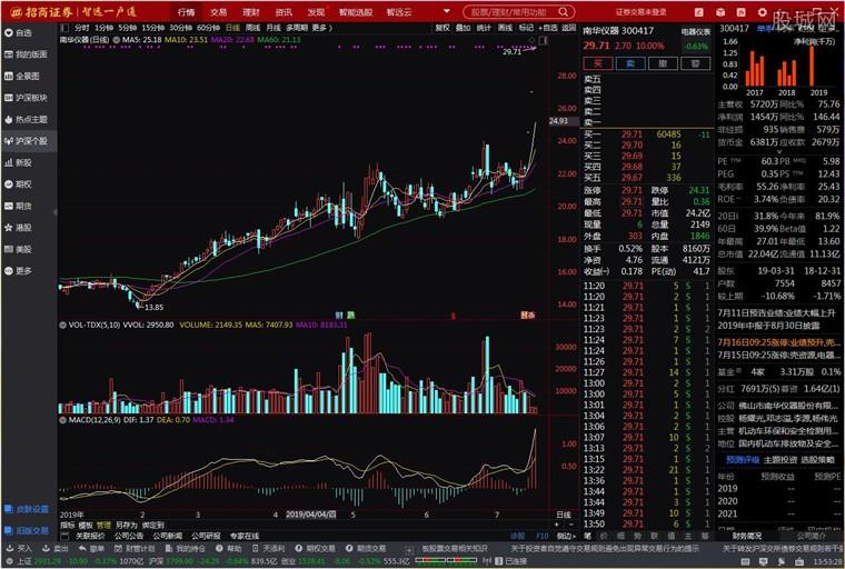 招商证券智远一户通智能版行情分析界面
