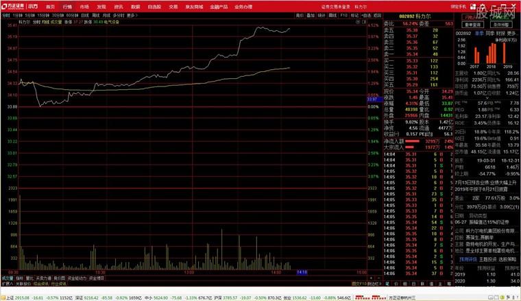 方正证券小方版行情分析界面