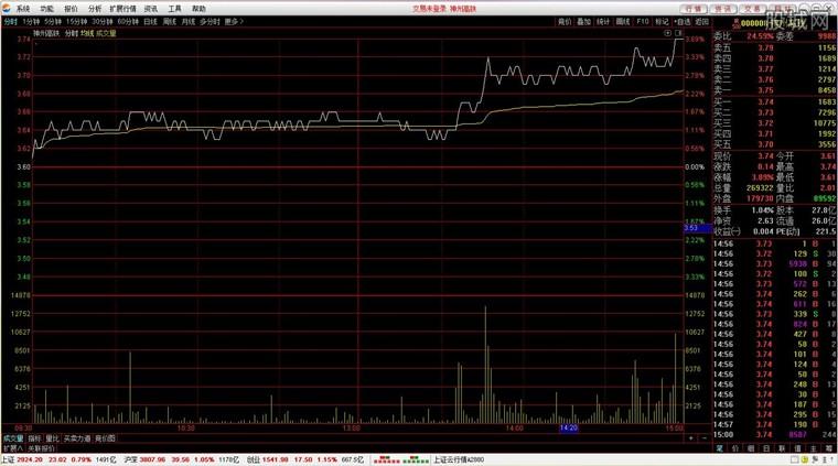 德邦证券通达信专业版网上交易软件行情分析界面