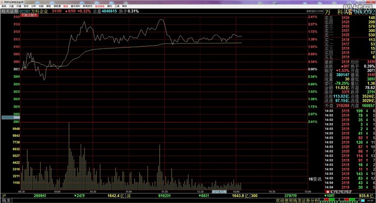西部证券网际赢家钱龙金典版行情分析界面