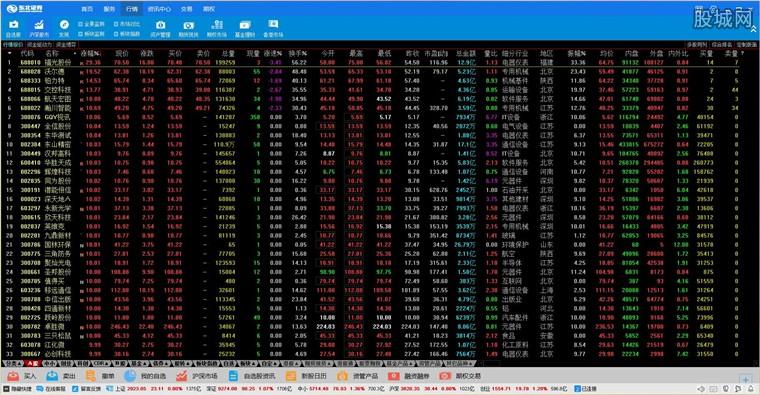东北证券融e通核心交易客户端行情界面