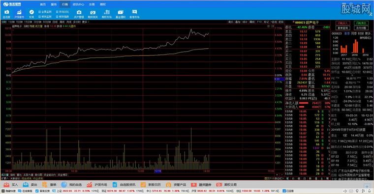 东北证券融e通核心交易客户端行情分析界面