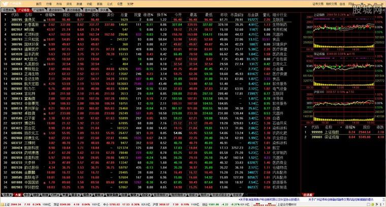 广州证券岭南创富金融终端行情界面