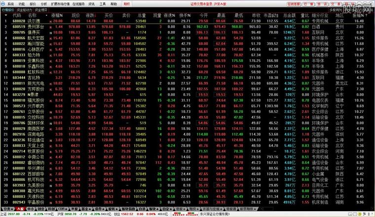 东兴证券超强版行情界面