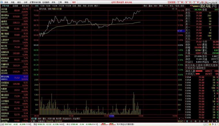 东兴证券超强版行情分析界面