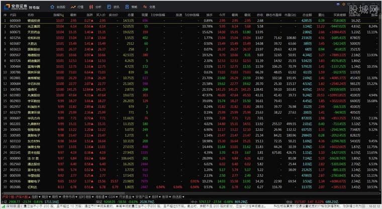 安信证券智尊版行情界面
