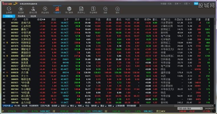 东莞证券有财金融终端行情界面