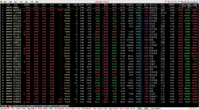 华福证券通达信行情界面