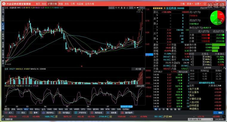 兴业证券优理宝智慧版终端行情分析界面