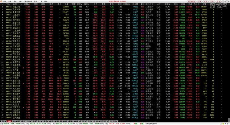 东莞证券财富通行情界面