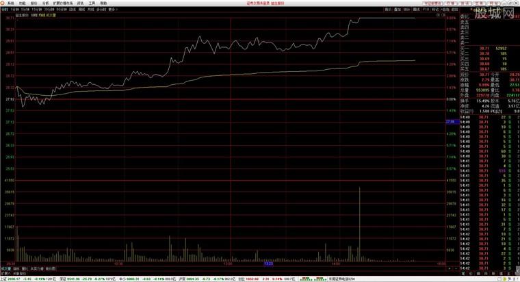 东莞证券财富通行情走势分析界面