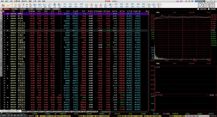 同花順免費股票軟件漲幅行情界面