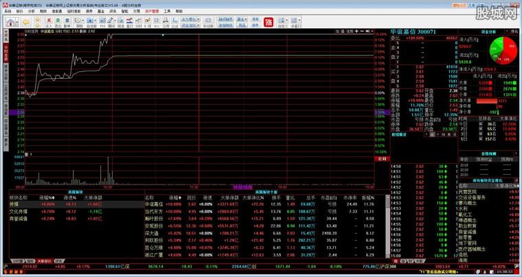 华泰证券网上交易系统专业版2行情分析界面