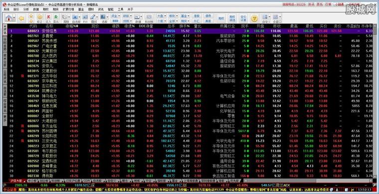 中山證券贏者專業版行情界面