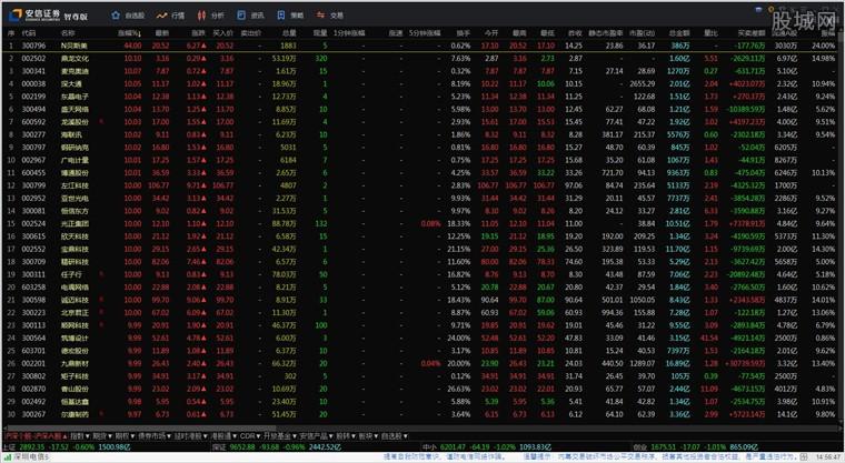 安信证券智尊版涨幅行情走势界面