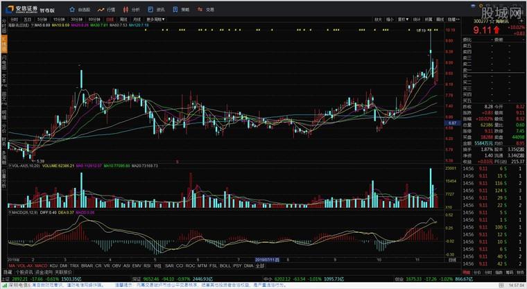安信证券智尊版行情分析界面