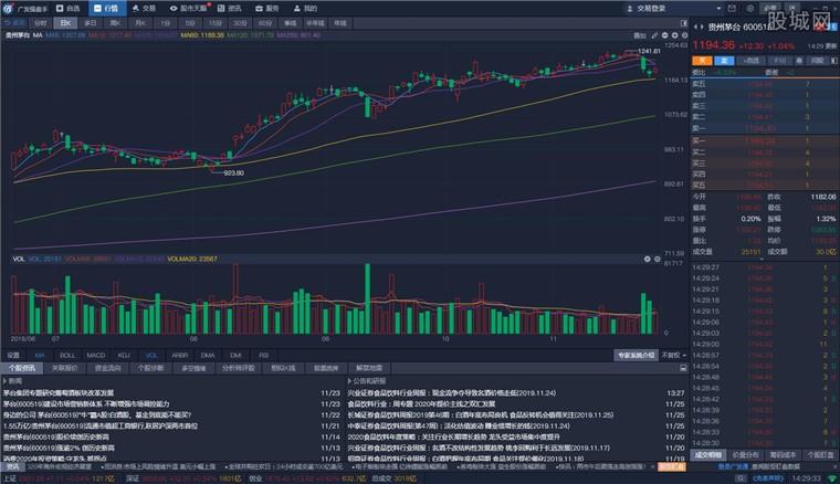 广发证券操盘手行情分析界面