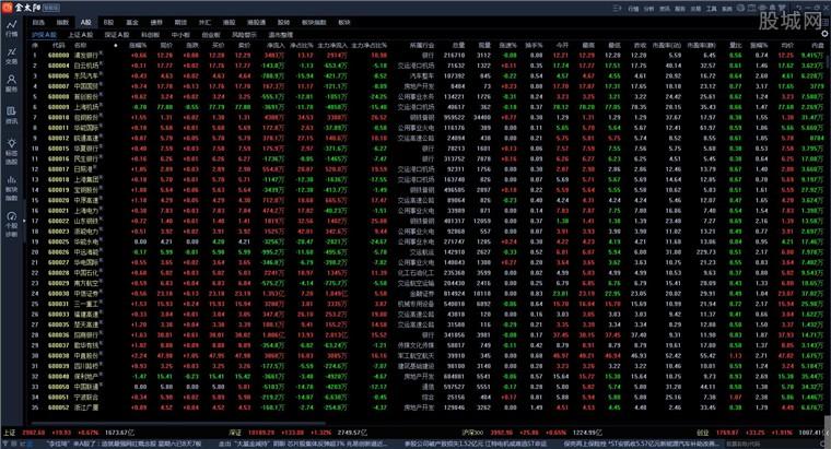 国信证券金太阳网上交易智能版行情界面