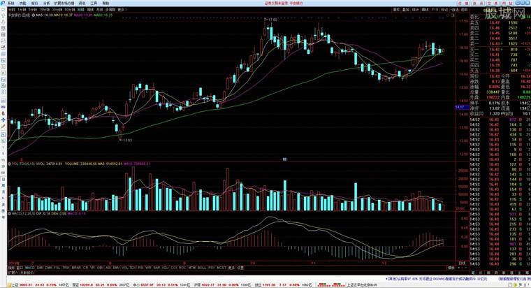 江海证券合一版分析交易系统行情分析界面