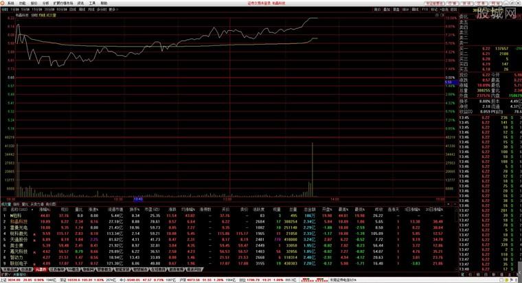 東莞證券財富通行情分析界面