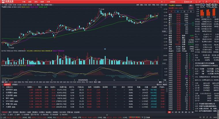 华泰证券网上交易系统高级版行情分析界面