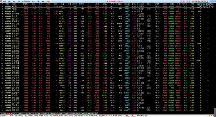 華林證券網上交易系統行情界面