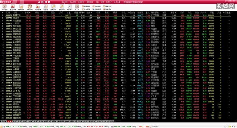 中泰证券融易汇股票软件行情界面