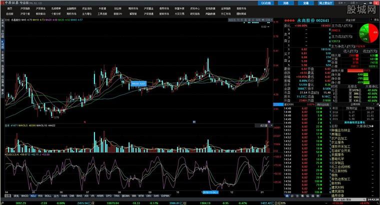 中原證券網上交易專業版行情分析界面