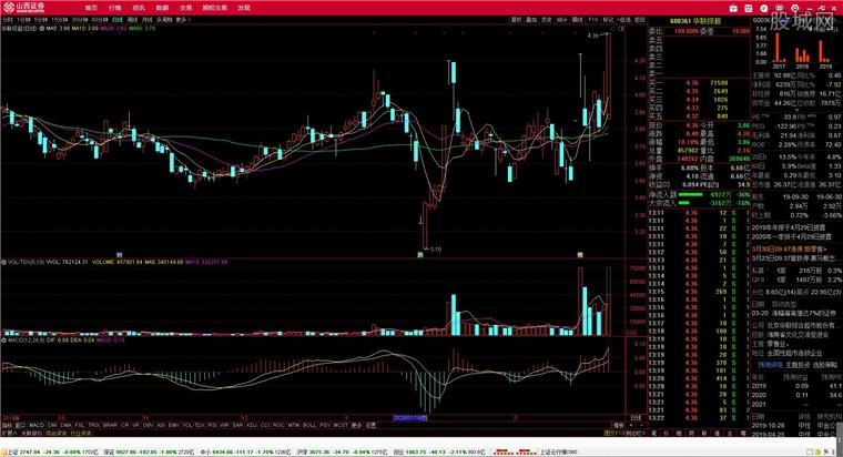 山西证券汇通启富网上交易金融终端行情分析界面