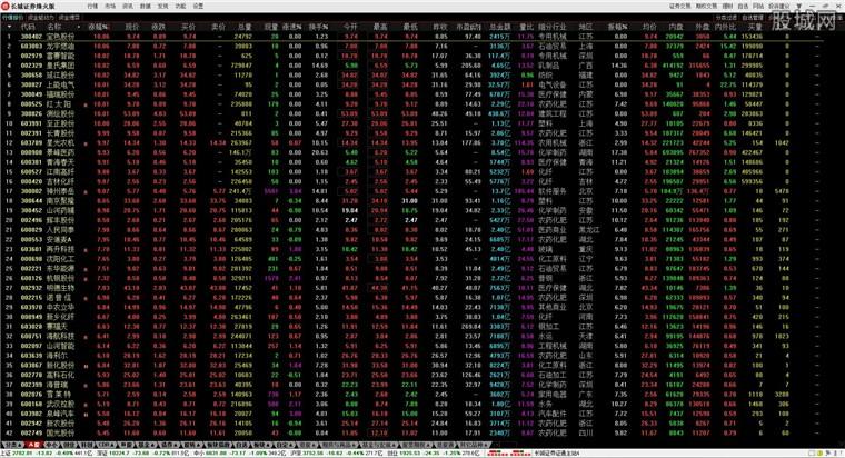 长城证券烽火版股票软件行情界面