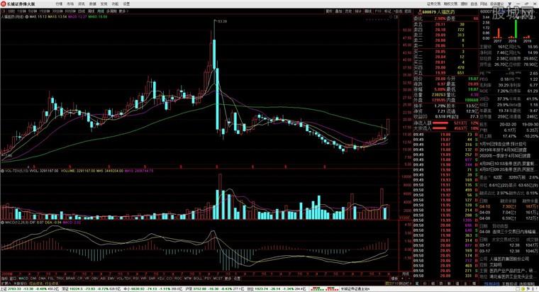 長城證券烽火版股票軟件行情分析界面
