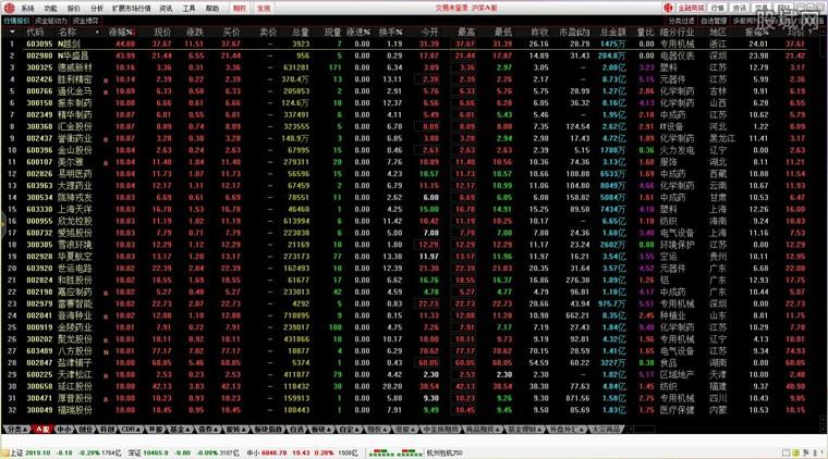 中信证券至信全能版网上交易系统行情界面
