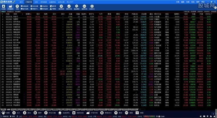国元证券领航金融终端行情界面