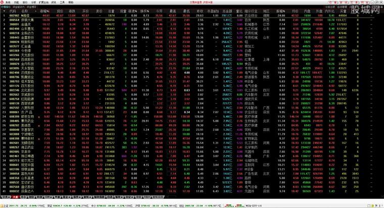 民生證券通達信合一版網上交易行情界面