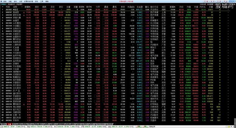 渤海證券網上交易客戶端行情界面