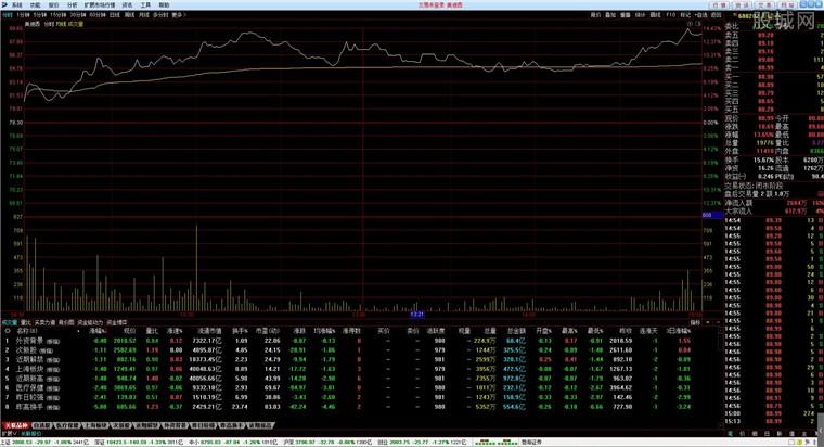 渤海證券網上交易客戶端行情分析界面
