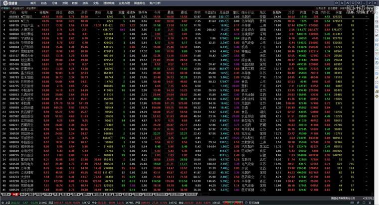 國盛證券通達信版網上交易系統行情界面