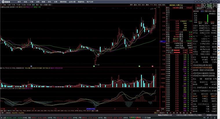 國盛證券通達信版網上交易系統行情分析界面