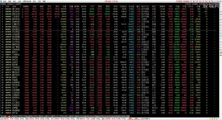 海通证券网上交易系统通达信版行情界面