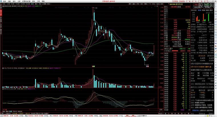 海通证券网上交易系统通达信版行情分析界面